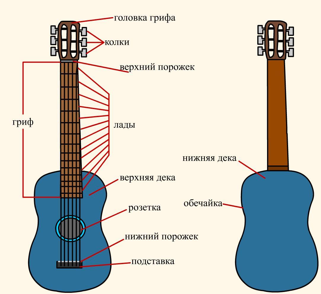 Гитара обучение в домашних условиях